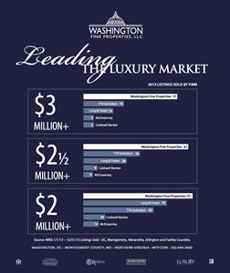 By the Numbers: Washington Fine Properties Dominates Top 10 DC Home Sales