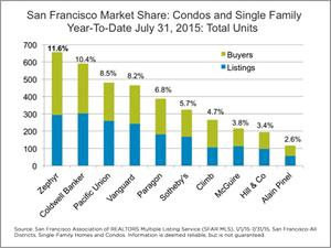 Zephyr Real Estate Reports #1 Year-to-Date Market Share in San Francisco