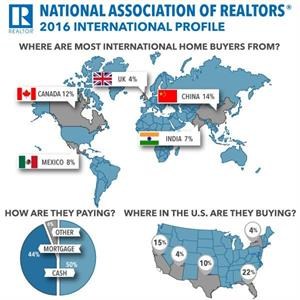 Florida Tops Nation In Home Purchases by Foreigners Florida Accounted for 22% of All International Residential Real Estate Activity in the United States